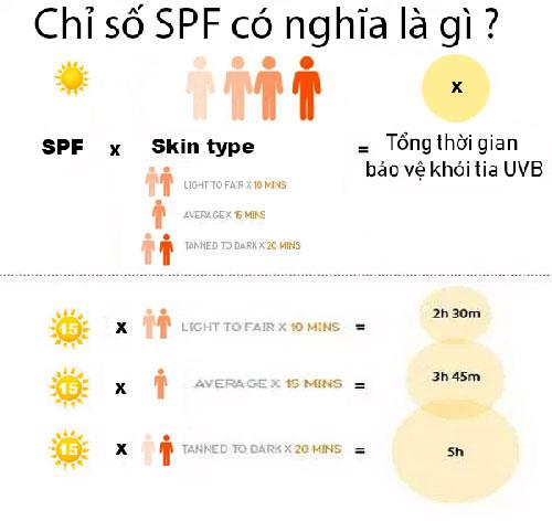 Dựa vào chỉ số chống nắng SPF (Sun Protect Factor) ghi trên nhãn bao bì.